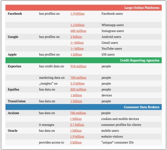 Datenkonzerne im Überblick