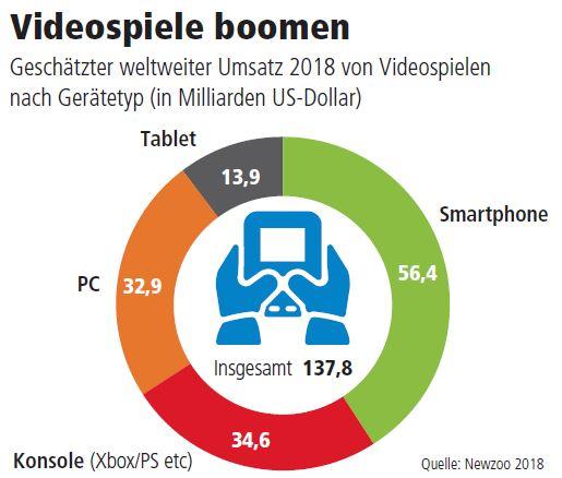 Games Industrie boomt - vor allem auf den Smartphones