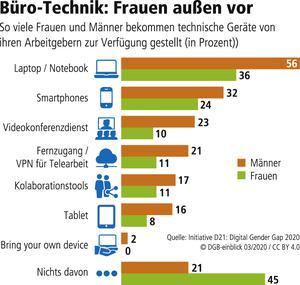 Technikverteilung und Frauen