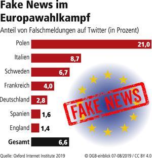 Fake News im Europawahlkampf